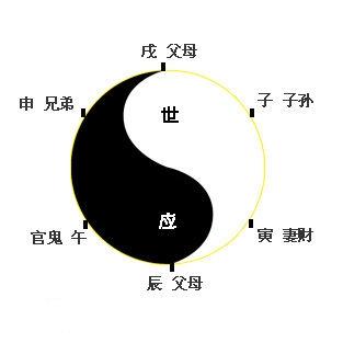 [盲派六爻绝密知识]六爻知识百科:起源与含义
