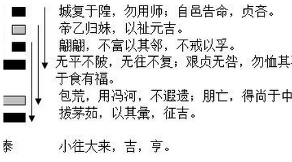 """易经泰卦详解_易经起名:""""泰卦""""取名法"""