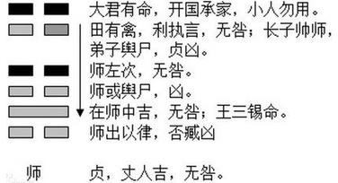 """【易经起名网免费取名测试】易经起名:""""师卦""""取名法"""