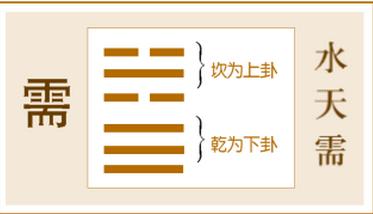 """易经起名网免费取名测试 易经起名:""""需卦""""取名法"""