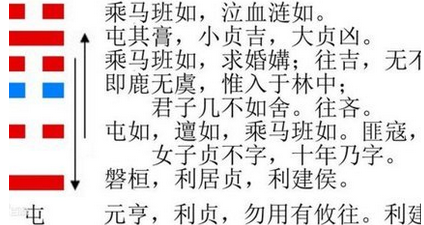 """[易经屯卦详解]易经起名:""""屯卦""""取名法"""