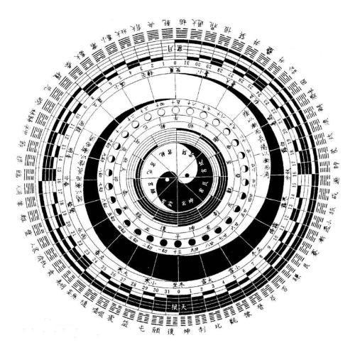 【文王六十四卦】六十四卦刨根问底之卦名典故考究