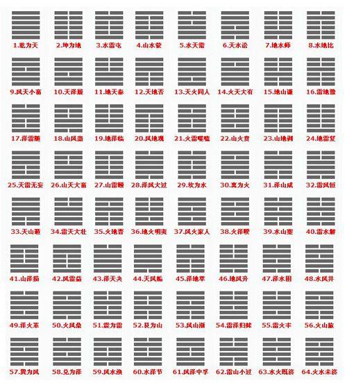 【文王六十四卦】六十四卦刨根问底之卦名典故考究(三)